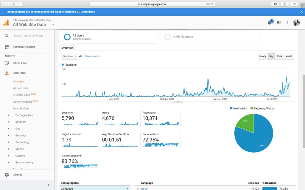 Traffic, Google Analytics